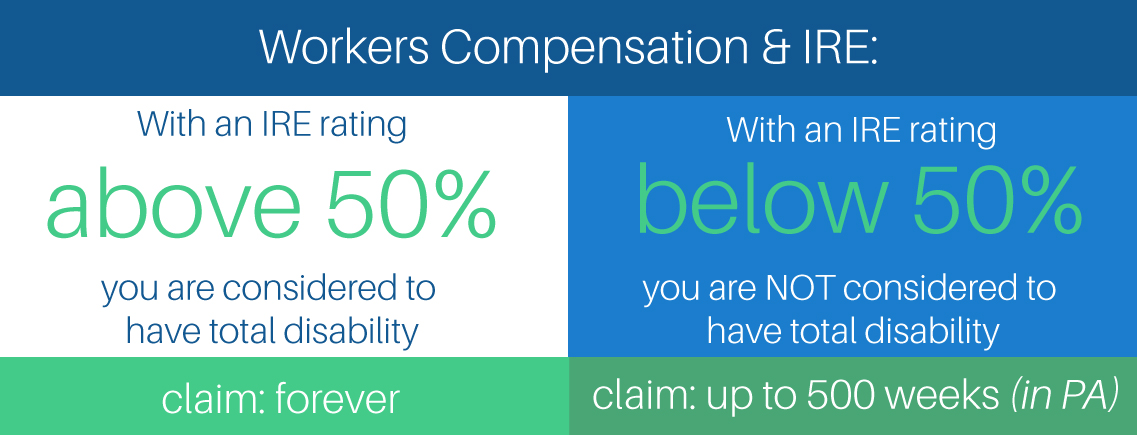 workers compensation and ire